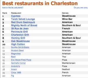 Chprms Conference Charleston S Best Restaurants The Healthcare Marketer
