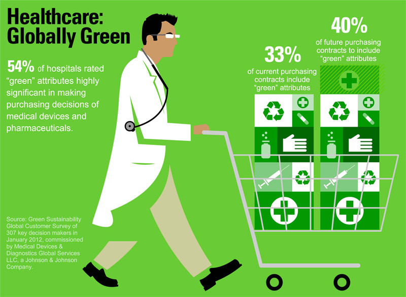 30 Healthcare Infographics Designs Web3mantra