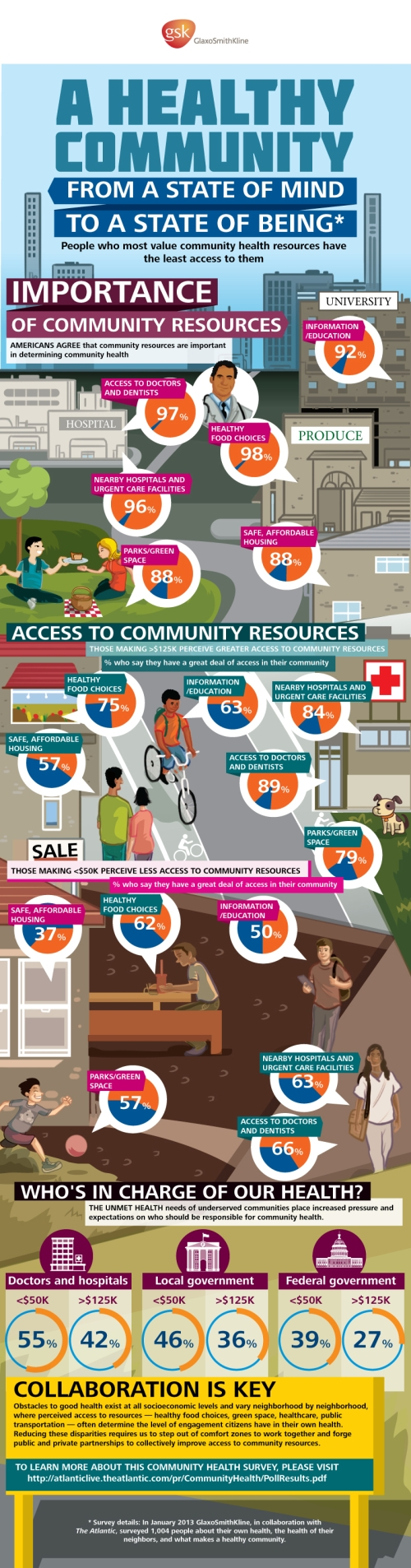 Healthy Community Survey Infographic[1]