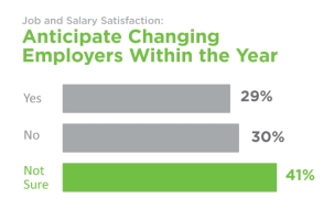 Anticipate-Changing-Employers-Within-the-Year
