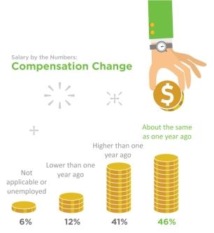Compensation-Change