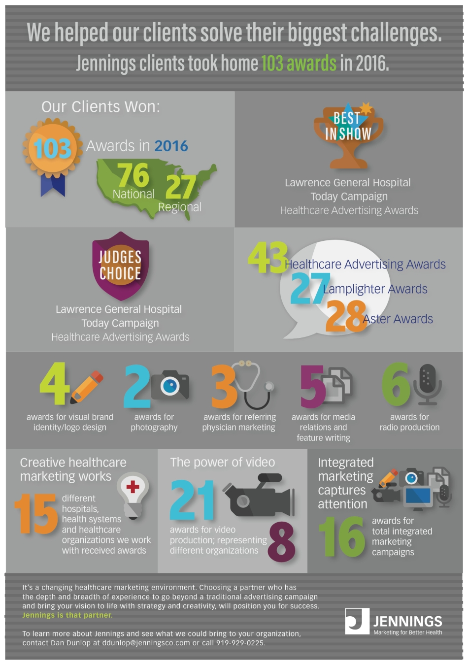 jennings-award-infographics