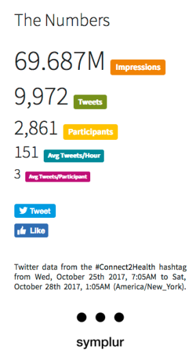 Final Twitter Analytics for #Connect2Health 2017 – The