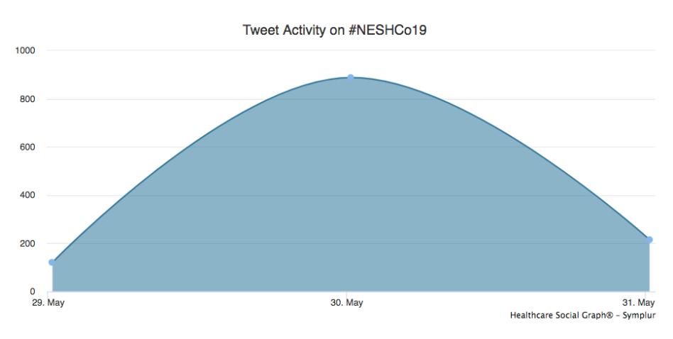 NESHCo19: Final Twitter Analytics – The Healthcare Marketer